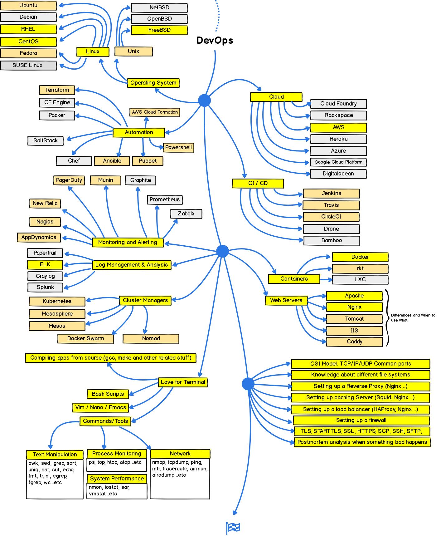 Generic — DevOps-Notes 1 0 0 documentation
